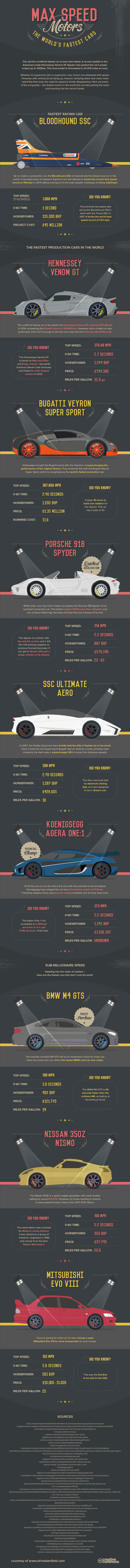 The Fastest Supercars