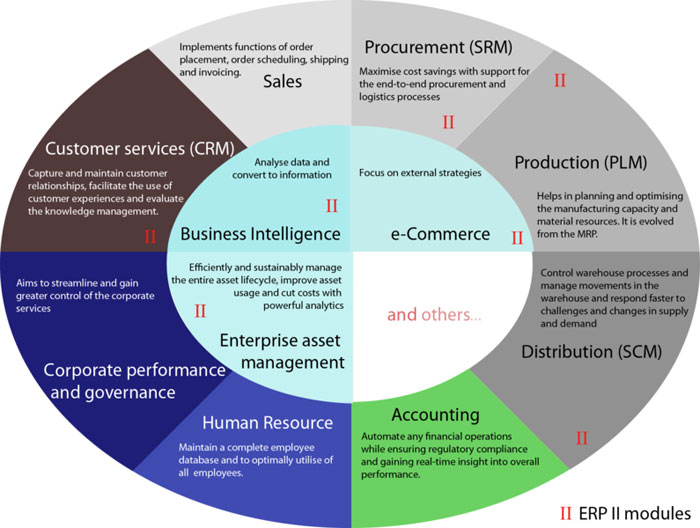 Benefits of Integrating Your CRM and ERP Software